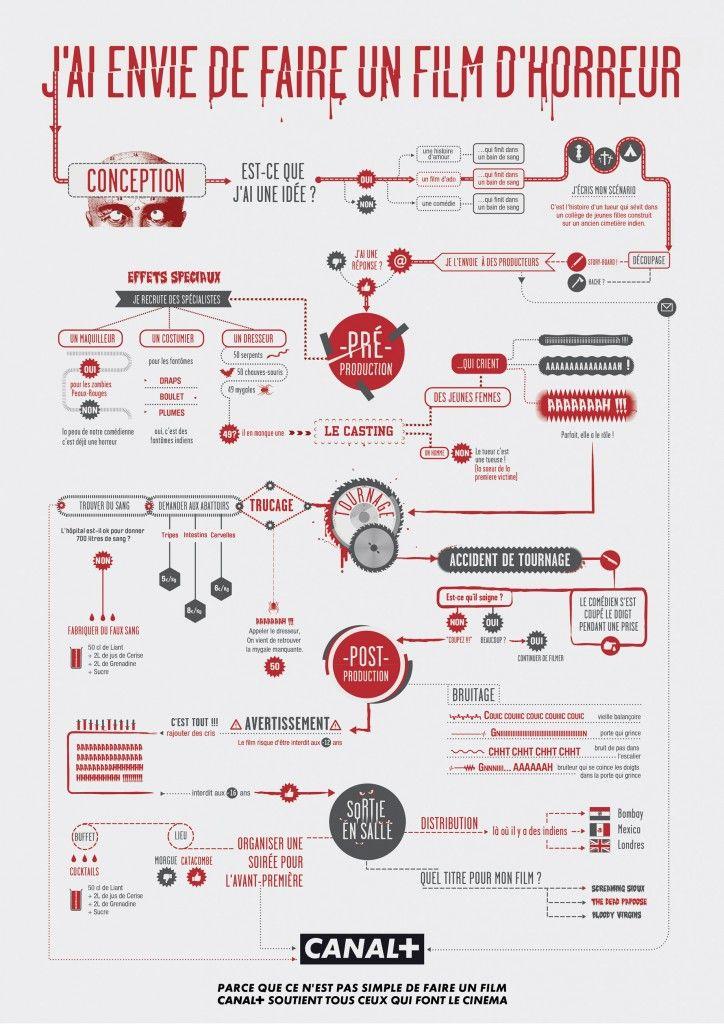 Infographie Canal j'ai envie de faire un film