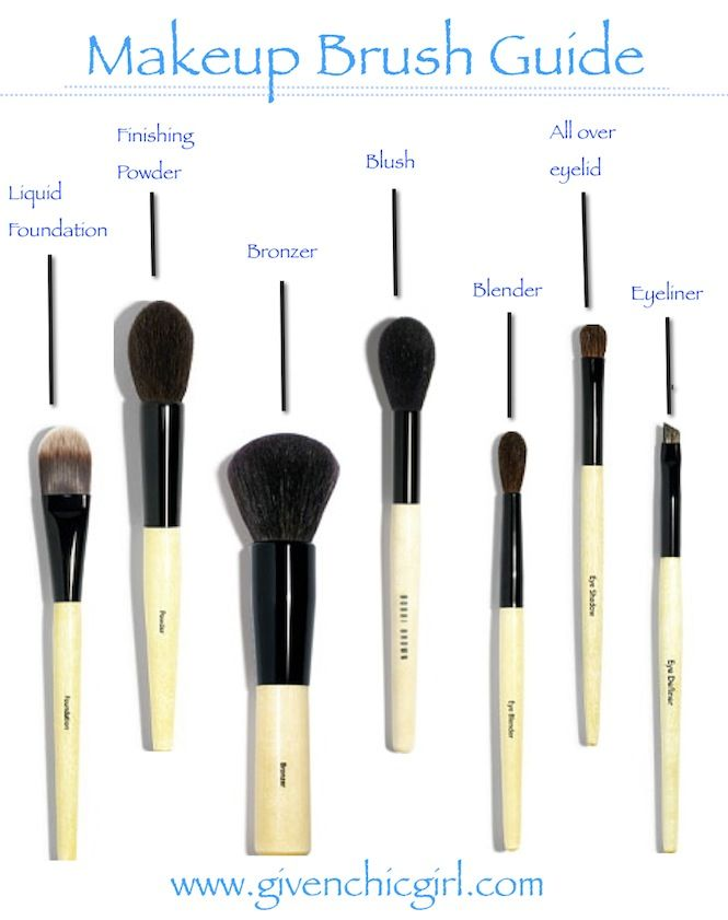 makeup brushes names. givenchic girl : a style and beauty blog by kate o\u0027regan: makeup brushes names
