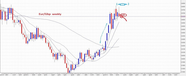 Forex Eur/Gbp :Analisi Tecnica Candle Model settimanale