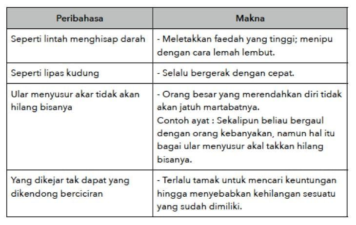 Contoh Contoh Peribahasa Pt3 Bahasa Melayu Malay Language Education Language