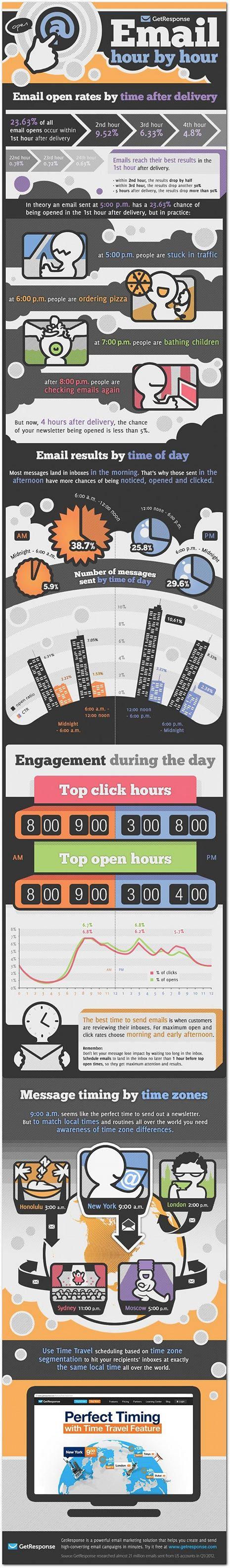 Las mejores y peores horas para enviar un email #infografía