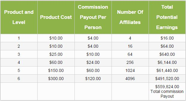 The first two income streams are based on this 4 x 6 matrix.