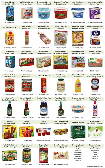 Low Carb Foods You Can Buy Grocery Store
