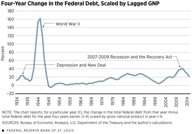 The Recovery Act Of 2009 Vs Fdr S New Deal Which Was Bigger Fdr Acting Global Economy
