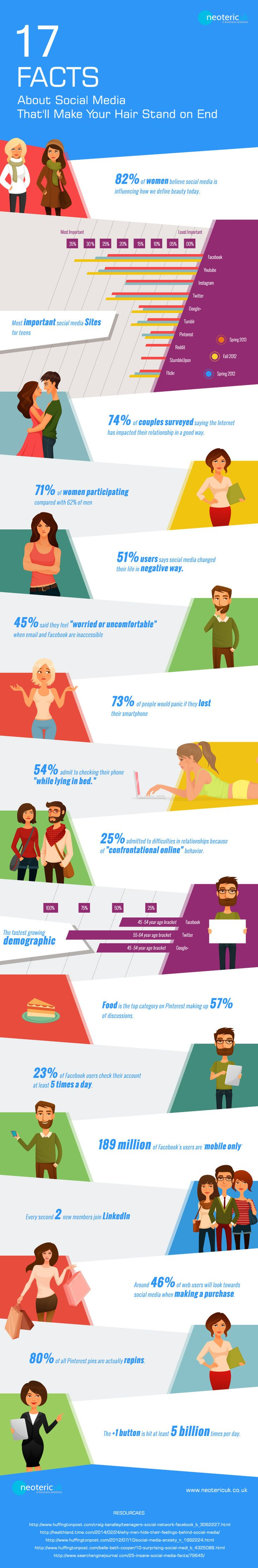 #SocialMedia Stats That'll Make Your Hair Stand on End! - #infographic #SMM #in