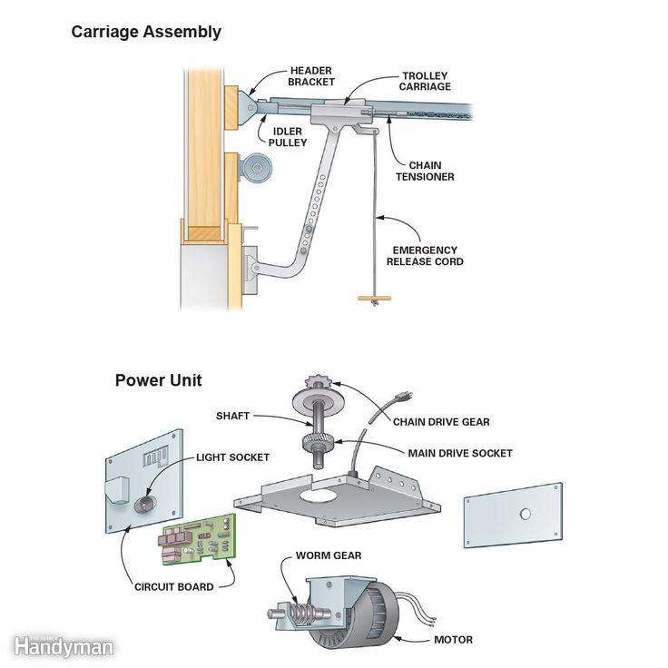 How to Repair a Garage Door Opener Garage door opener