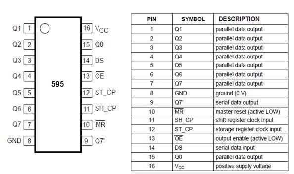 Um CI barato, fácil de conectar e de operar, pode fazer com que 8 ou (bem) mais portas digitais sejam controladas por apenas 3 pinos físicos do Arduino.