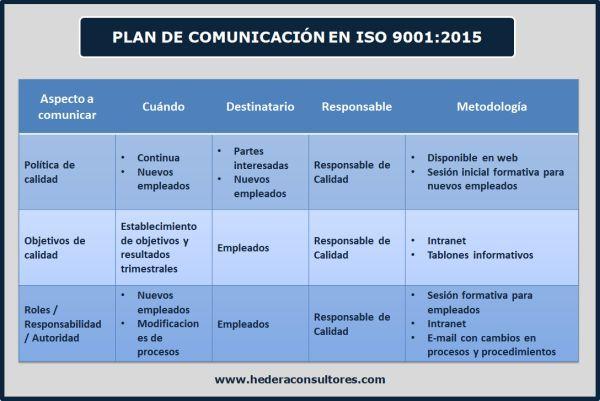 Plan De Comunicación Según Iso 9001 2015 Plan De Comunicacion Comunicacion Interna Comunicacion