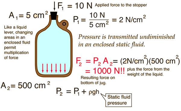 ocular pressure in physics Revise pressure in fluids, pressure differences and calculating pressure with bbc bitesize gcse physics.