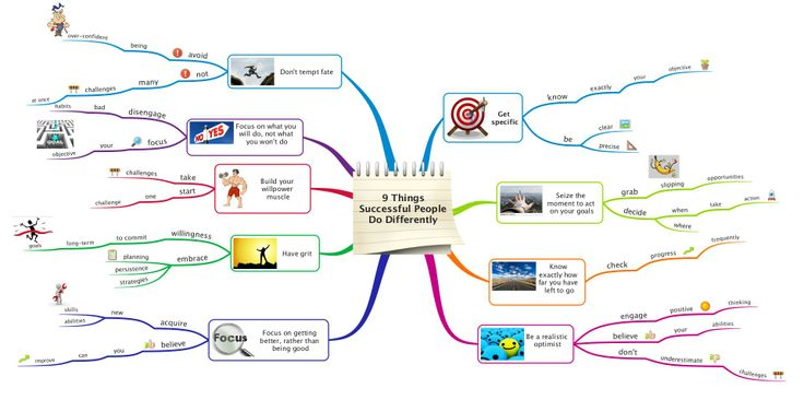 17 Best Images About Personal Mind Maps On Pinterest