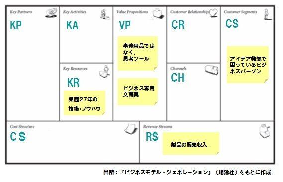 【図1】B社新商品のビジネスモデル・キャンバス