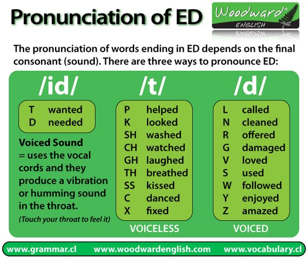 pronunciation of ED, #learn #english