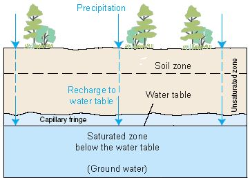 Drawing showing how surface water infiltrates into the ground to be stored in aquifers. | via USGS