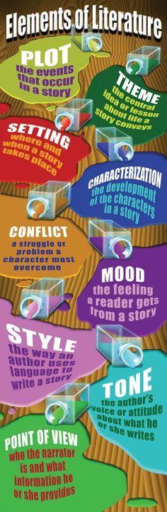 common core middle school classroom decoration | Middle School | Classroom Decorations | Elements of Literature ...