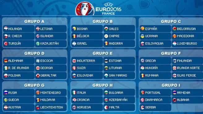 Grupos de la Eurocopa 2016 #EURO2016