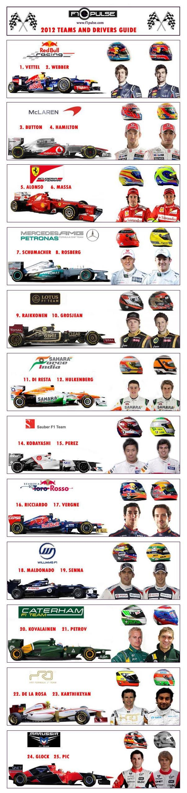 Round up of the 2012 Formula 1 Teams & Drivers - #SMDriver #F1