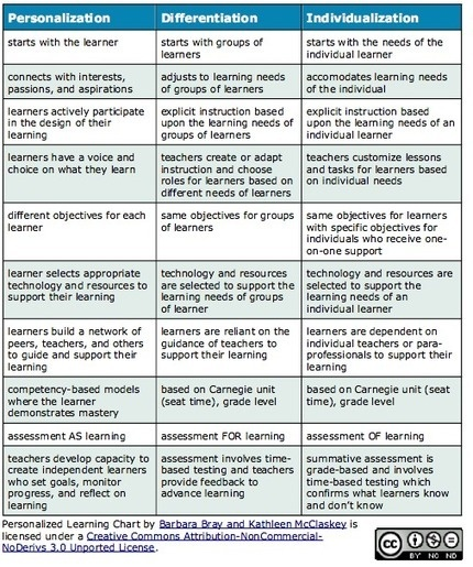 differentiation strategies in the classroom pdf