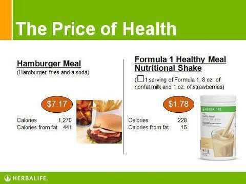 In Herbalife we have the best meal replacement in the world!!! Approved in over 80 countries and when you compare the price of a shake with all the nutrients it has with a fast food meal- there is no comparison, people can save money and get a much better meal!!!