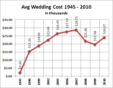Weddings And Average Wedding Cost 1945 To 2010 The Report