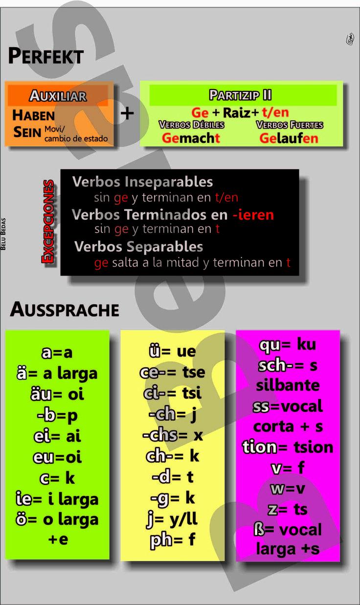 Alemán: Gramática y Vocabulario Básico (A1 A2) - Taringa!