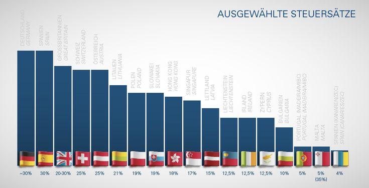 Die Gründung einer Firma in Europa, also der Europäischen Union (EU), dem Europäischen Wirtschaftsraum (EWR) und der Schweiz sind in aller Regel für Mandanten aus der EU von Vorteil.