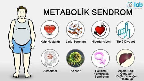 #Metabolik #Sendromun sebep olduğu hastalıklar tedavi edilmeden bırakıldığında en fazla 10-15 yıl içerisinde aşağıdaki hastalıklar bu tabloya eşlik etmeye başlar;  • #Kalp Krizi • #İnme ve #Felçler • Tip-II #Diyabet • #Obezite • #Karaciğer yağlanması • #Uyku apneleri • #Böbrek yetmezliği