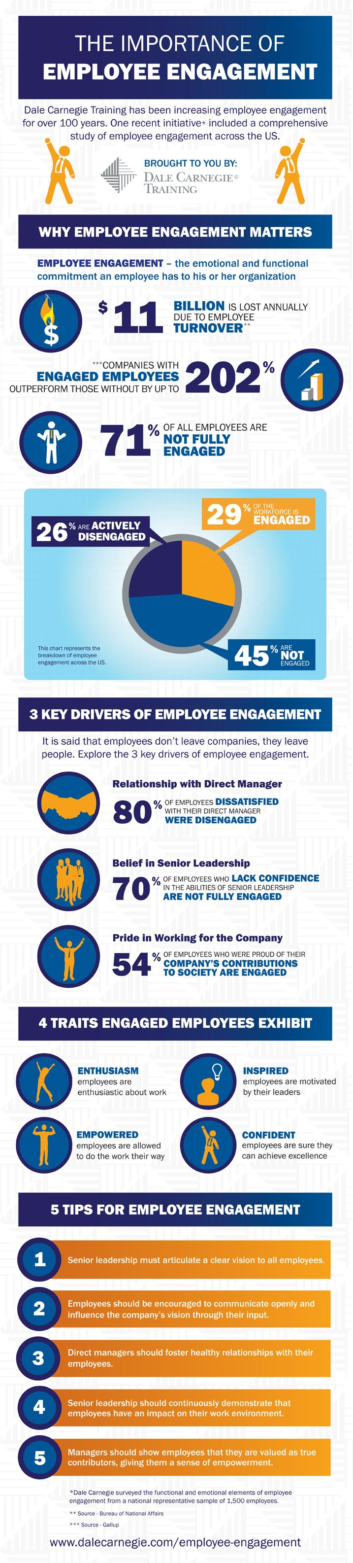 Engaged Employees Infographic via Dale Carnegie. Some startling employee engagement statistics revealed in this study showed that 29% of the workforce is engaged, 45% are not engaged, and 26% are actively disengaged