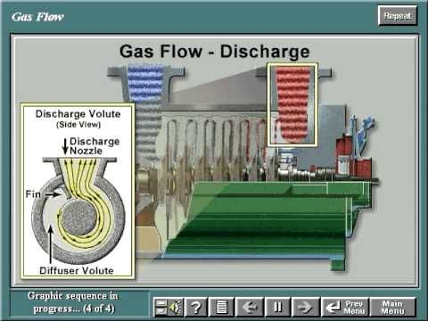 Centrifual Compressors Simulation - YouTube