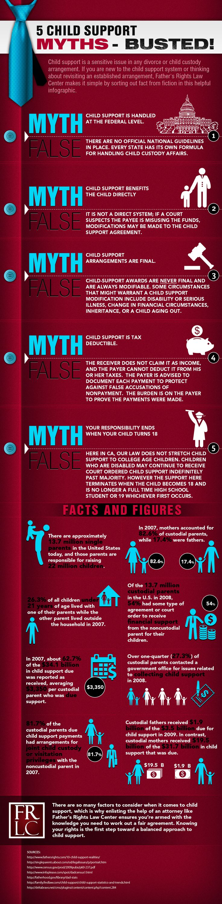 5 child support myths and the truths behind them, along with some shocking statistics about child support and custody in general.