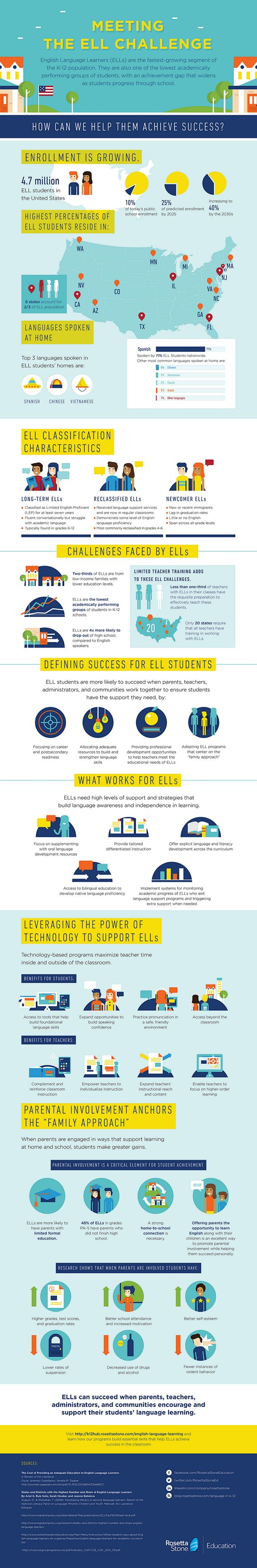 How can we help English language learners achieve success?