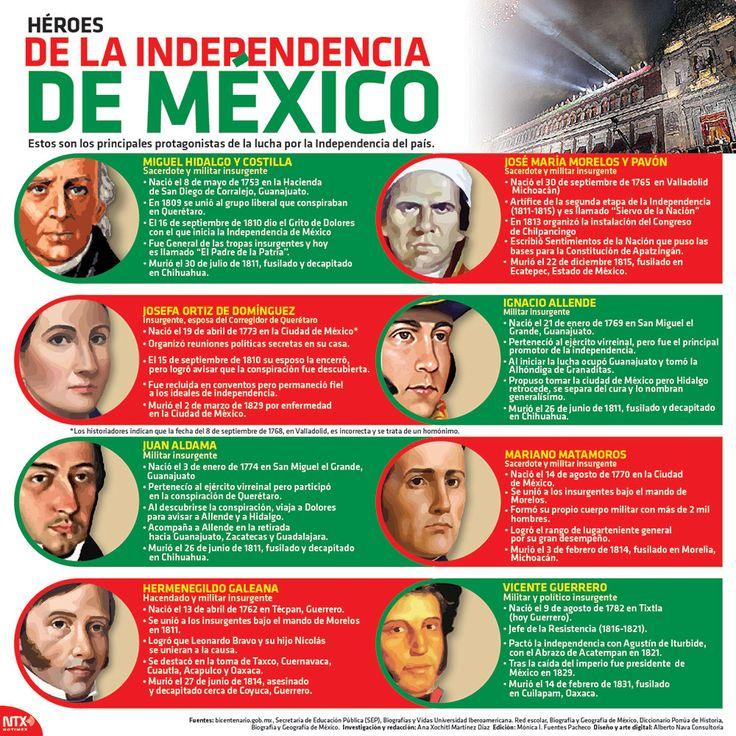 20150915 Infografia Heroes De La Independencia De Mexico @Candidman