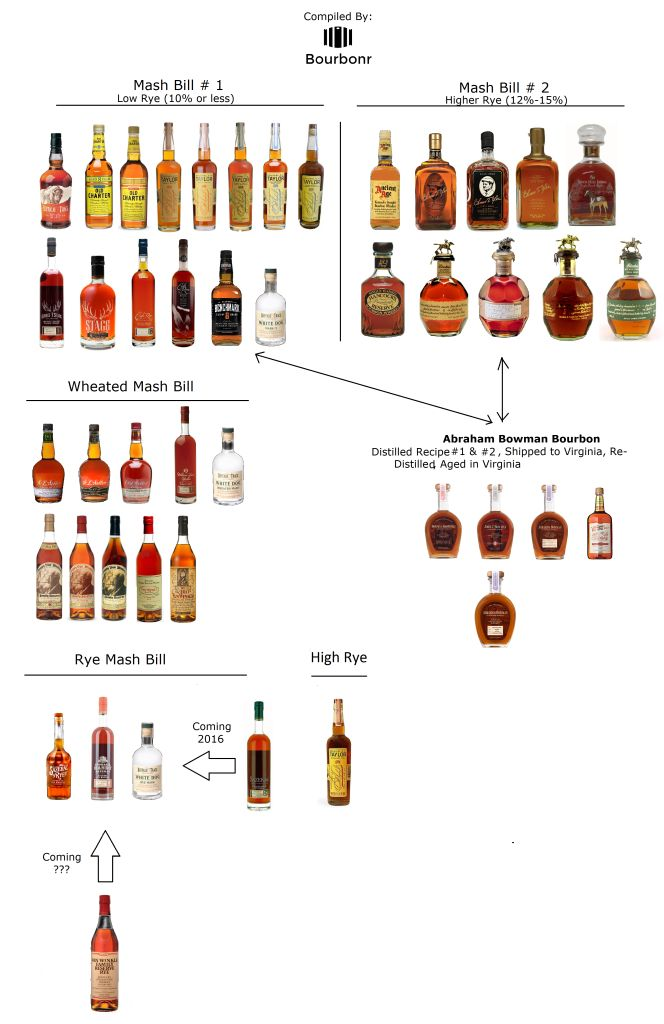 13 best images about Whiskey on Pinterest | Shops, Whisky ... Best Bourbon Brands List