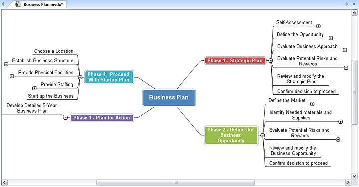 business plans for dummies templates for business