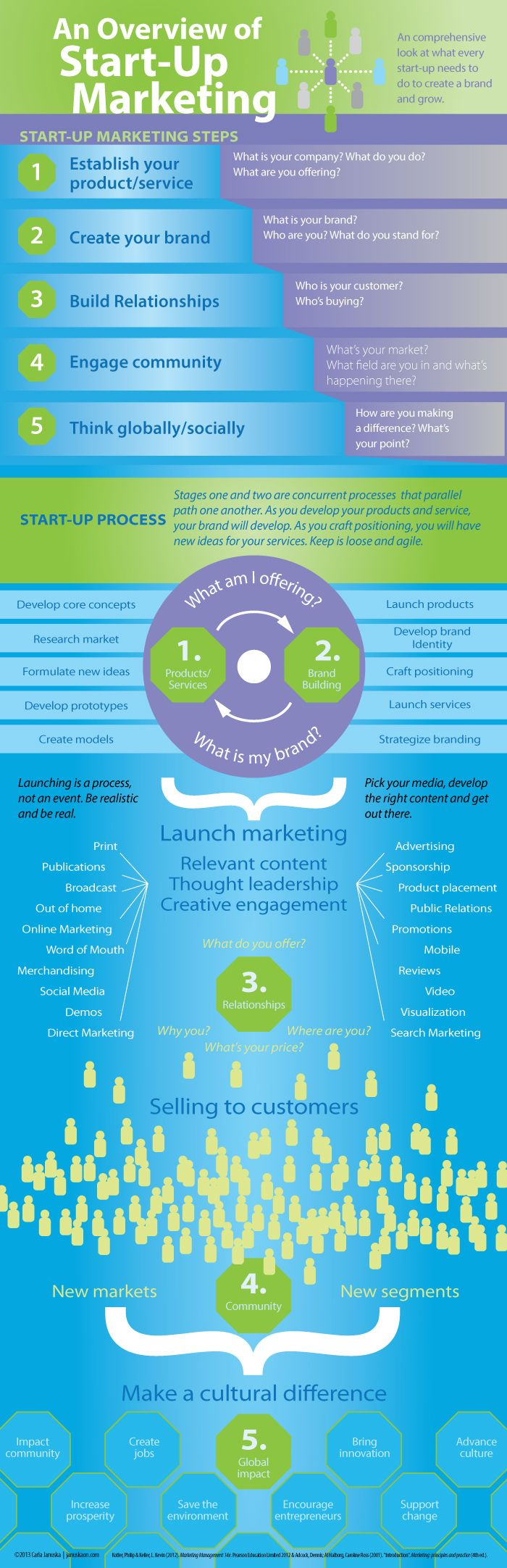 Start-up Marketing Infographic - Smart Hive [Love this!]