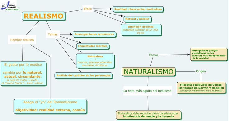 Esquema que nos muestra las diferencias entre el naturalismo y el realismo dos tipos de obras del siglo XIX.