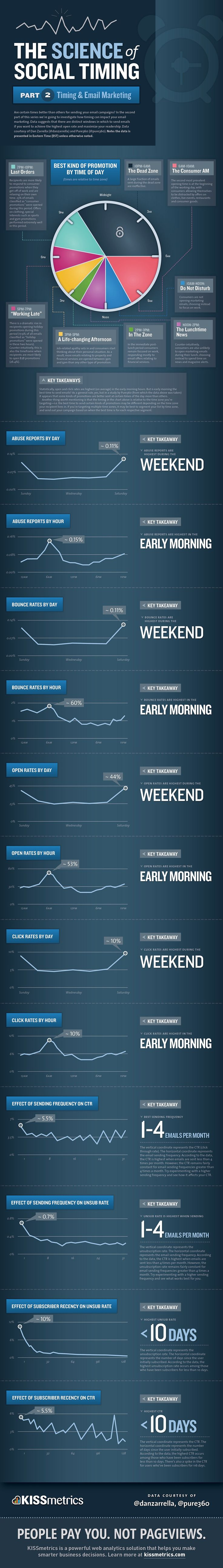 The-Science-Of-Social-Timing-In-Email-Marketing-infographic
