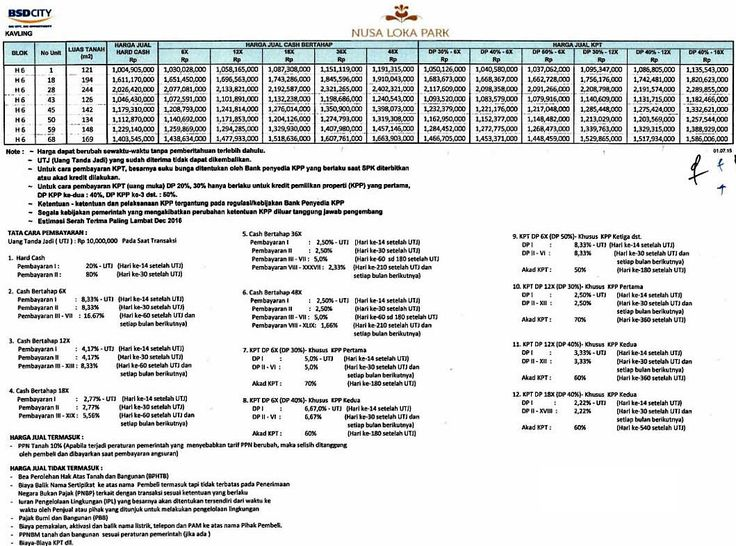Price list harga jual rumah Nusa Loka Park BSD City. #pricelistrumahnusaloka