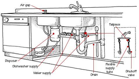 Plumbing #system