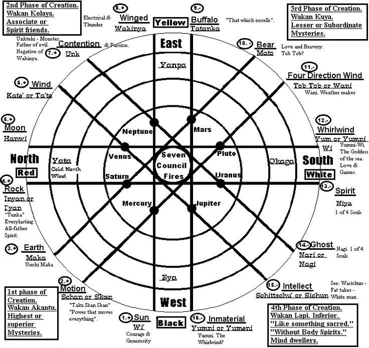 Native+American+Medicine+Wheel+Earth   Vol. 1 No. 4. of the Earth People Magazine