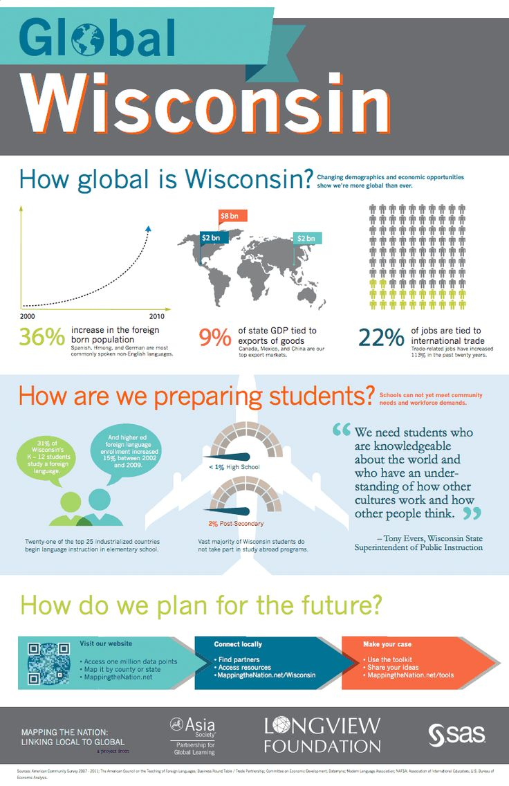 Mapping the Nation - How global is Wisconsin?