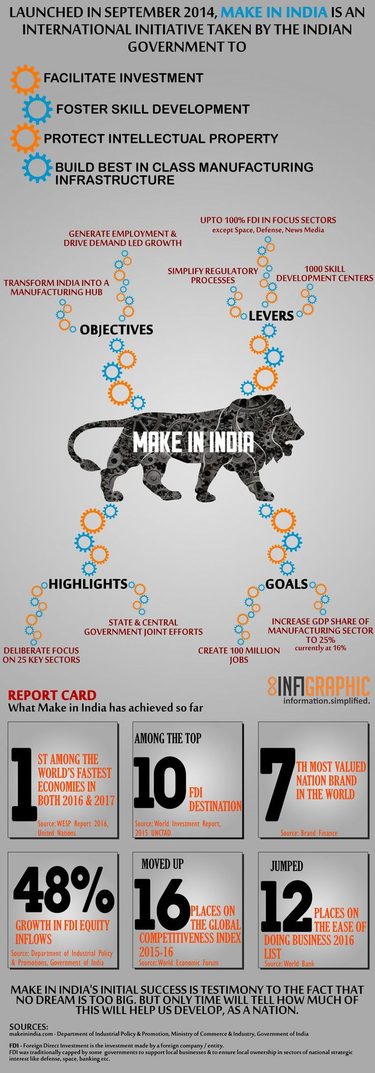 If you have somehowmissed the waveof Modi's Make in India initiative so far, this 1-minute infographic will tell you all you need to know about it. Make in India was launched in September 2014 as part of a wider set of nation building initiatives and is beginning to show initial signs of success. Read on for more..