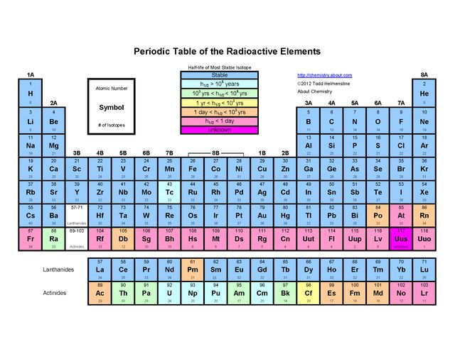 7 best Education images on Pinterest Chemistry, Free printable and Pdf - best of periodic table of elements and their uses pdf