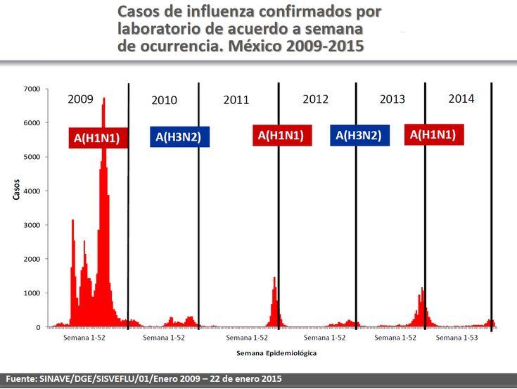 Disminuyen casos de influenza estacional en la temporada invernal 2015 en México - http://plenilunia.com/prevencion/disminuyen-casos-de-influenza-estacional-en-la-temporada-invernal-2015-en-mexico/32858/