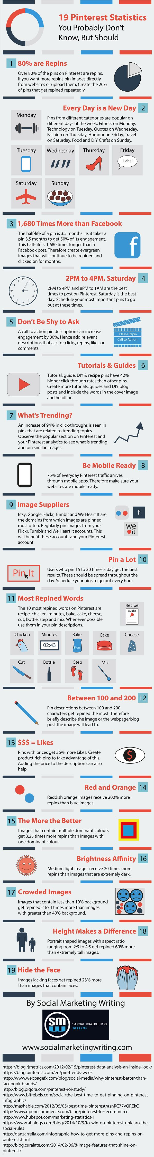 19 Pinterest Statistics You Probably Don't Know, But Should  [by Social Marketing Writing -- via #tipsographic]. More at tipsographic.com