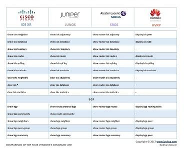 network configuration cheat sheet, Cisco, Juniper, Alcatel (Nokia) and Huawei, configuration command conparison -PAGE 7-