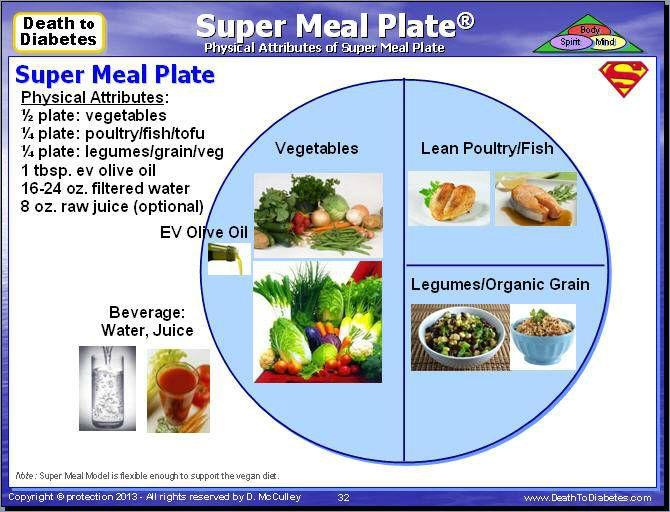 Diabetic Meals Meal Plan Plate >>> undefined #DiabetesDiet