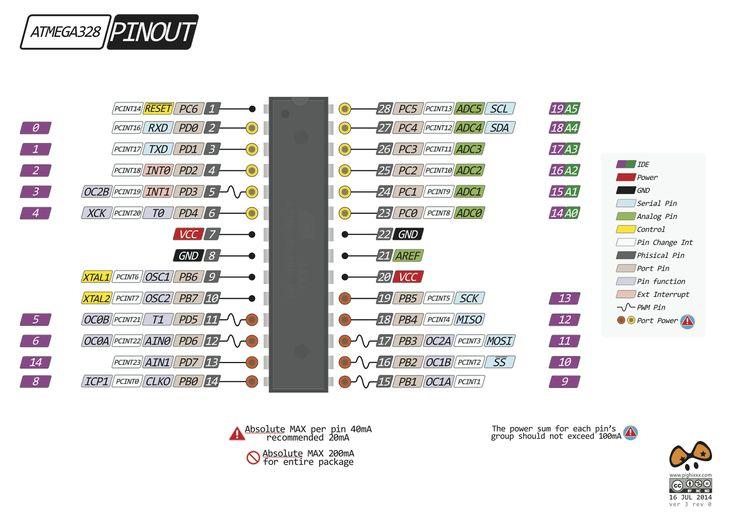 Atmega328 Wiring Diagram : Atmega pinout avr programming pinterest