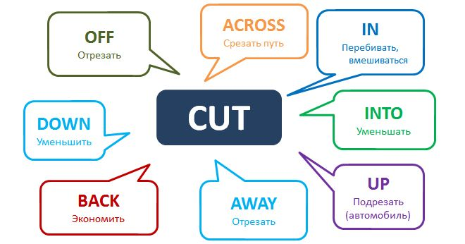 "Фразовый глагол Cut////Cut in - ""перебивать, вмешиваться""  'That's rubbish,' Sue cut in.  Cut into - ""уменьшать""  The teaching days I do really cut into my time at home.  Cut up - ""подрезать (автомобиль)""  Did you see the way he cut me up there?  Cut off - ""отрезать""  Cut the tops off the carrots.  Cut out - ""вырезать""  I cut this article out of a magazine for you.  Cut away - ""отрезать""  Cut away any dead growth on your roses.  Cut back - ""экономить""  It's time we cut back a little."
