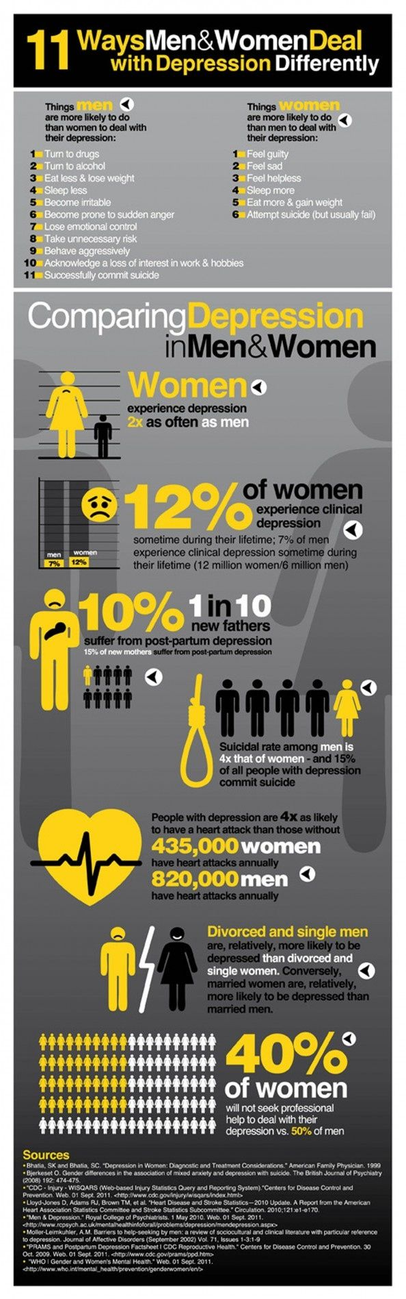 Dealing With Depression - Men & Women Deal with Depression Differently - InfoGraphics