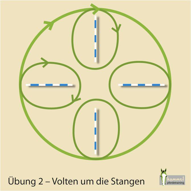 4 Stangen - 7 Übungen